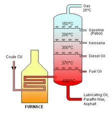 Crude Oil, D2, JP54, Jet Fuel, AGO, Fuel Oil, Diesel We know